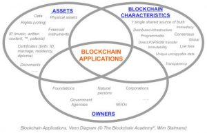 Blockchain applications Venn diagram