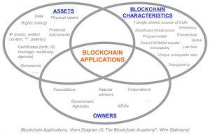 Blockchain applications Venn diagram