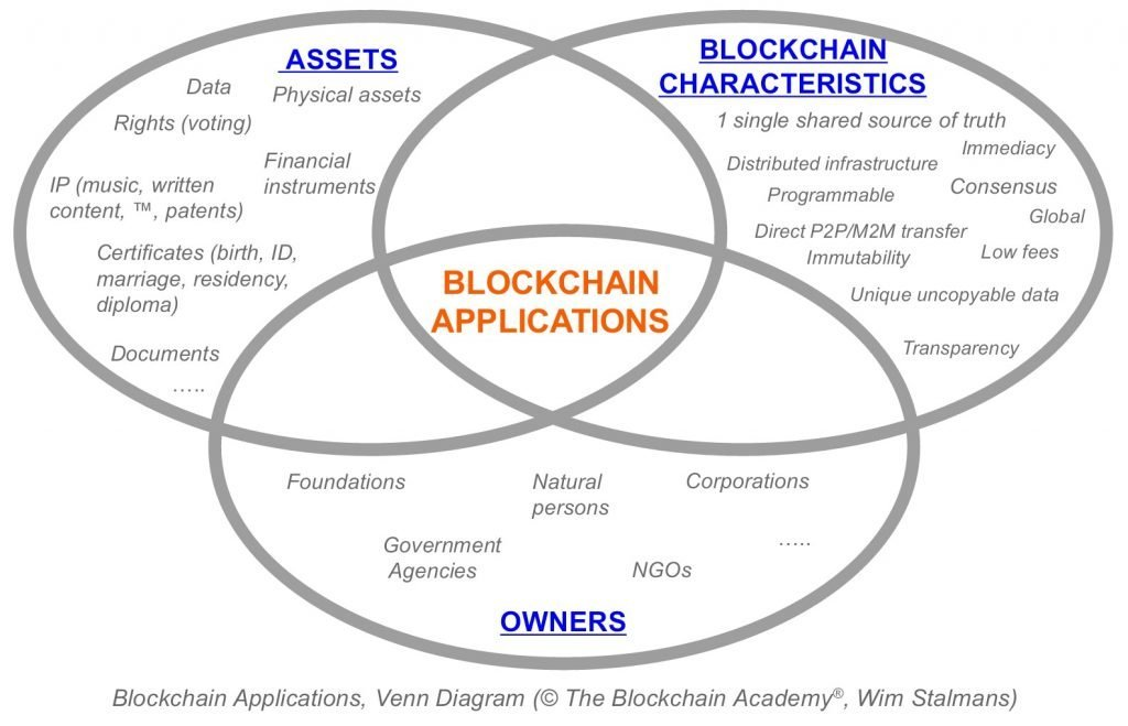 BLOCKCHAIN APPLICATIONS: THINK FOR YOURSELF!