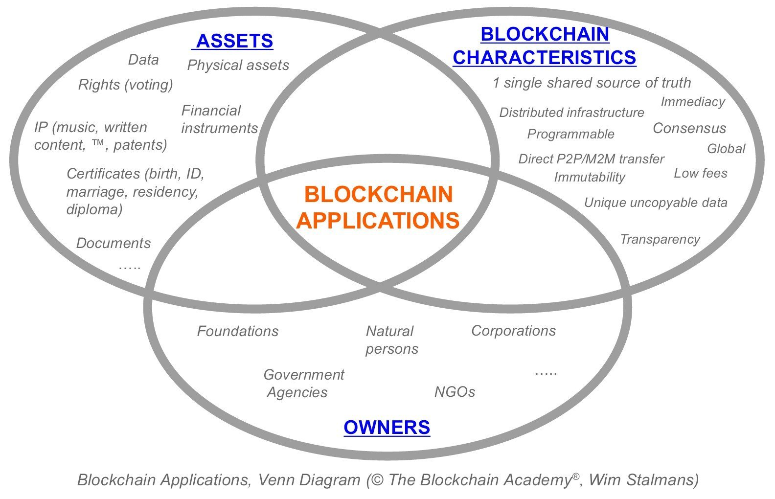 Blockchain applications think for yourself the blockchain academy pooptronica