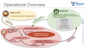 Blockchain operational overview