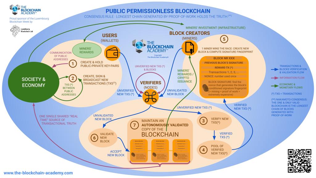 Blockchain intro in 1 slide